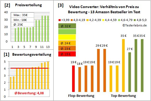 video-converter Test Bewertung