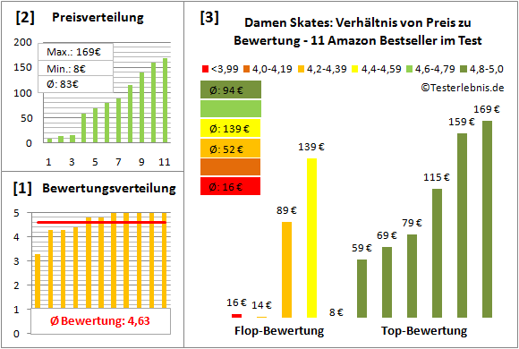 Damen-Skates Test Bewertung