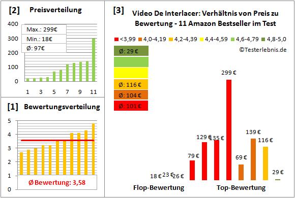 video-de-interlacer Test Bewertung