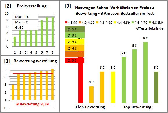Norwegen-Fahne Test Bewertung