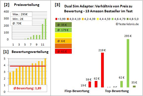 dual-sim-adapter-test-bewertung Test Bewertung
