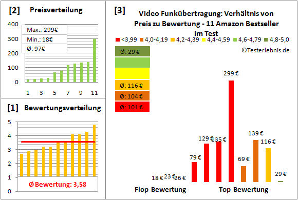 video-funkuebertragung Test Bewertung