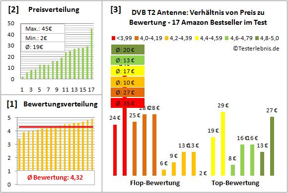 dvb-t2-antenne-test-bewertung Test Bewertung
