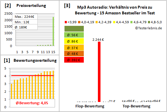 mp3-autoradio Test Bewertung