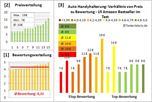 auto-handyhalterung-test-bewertung Test Bewertung