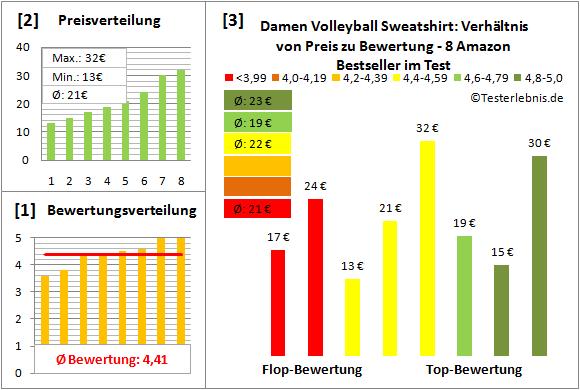 Damen-Volleyball-Sweatshirt Test Bewertung