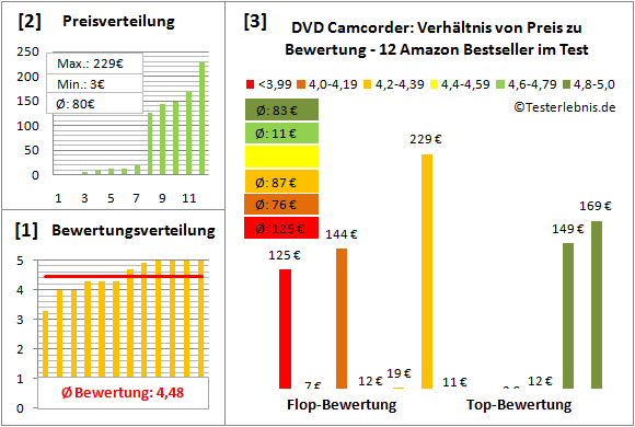 dvd-camcorder-test-bewertung Test Bewertung