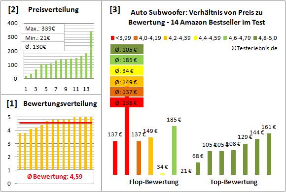 auto-subwoofer-test-bewertung Test Bewertung