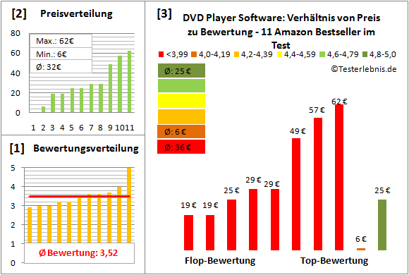 dvd-player-software-test-bewertung Test Bewertung