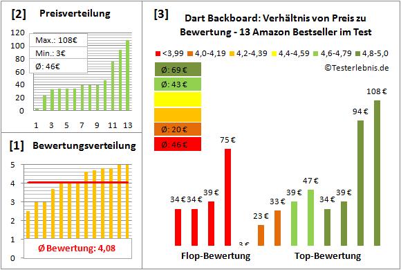 Dart-Backboard Test Bewertung