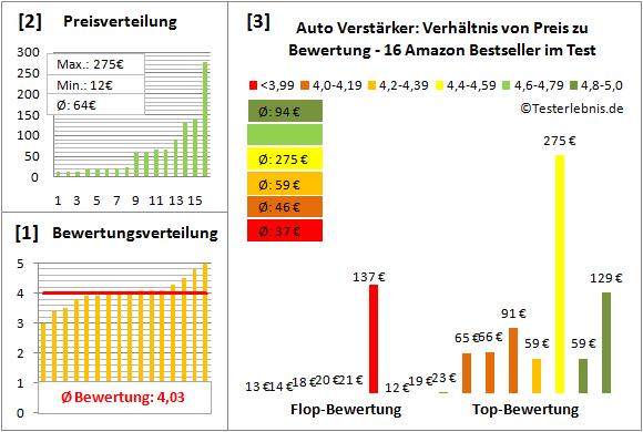 auto-verstaerker-test-bewertung Test Bewertung