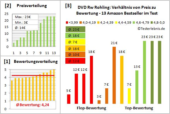 dvd-rw-rohling-test-bewertung Test Bewertung