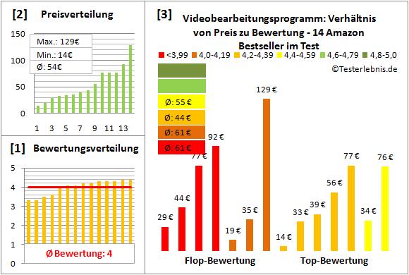 videobearbeitungsprogramm Test Bewertung