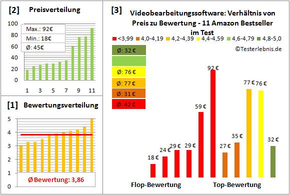 videobearbeitungssoftware Test Bewertung