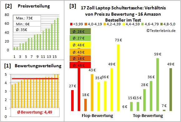 17-zoll-laptop-schultertasche-test-bewertung Test Bewertung