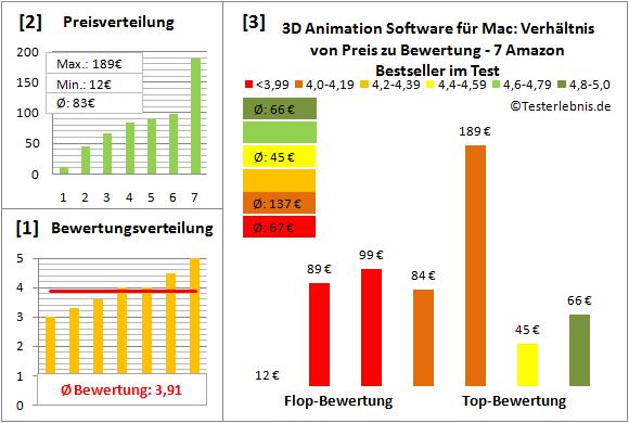 3d-animation-software-fuer-mac-test-bewertung Test Bewertung