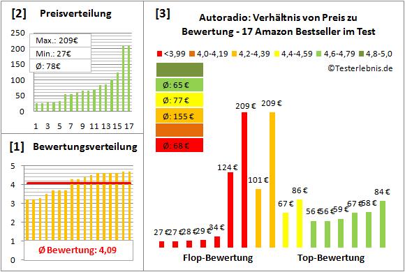 autoradio-test-bewertung Test Bewertung
