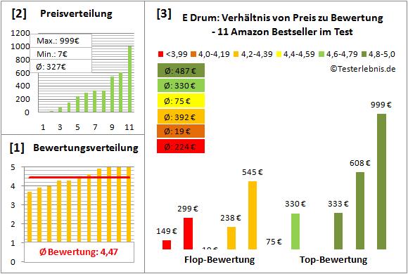 e-drum-test-bewertung Test Bewertung