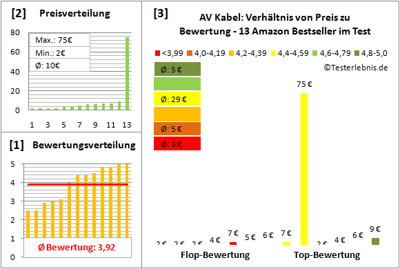 av-kabel-test-bewertung Test Bewertung