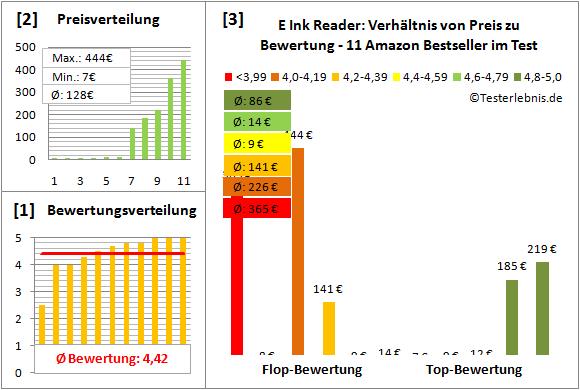 e-ink-reader-test-bewertung Test Bewertung