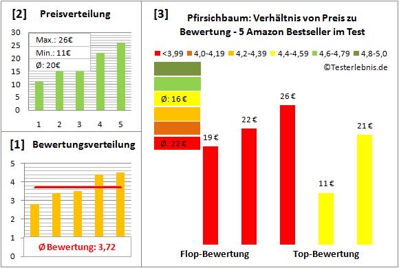 Pfirsichbaum Test Bewertung