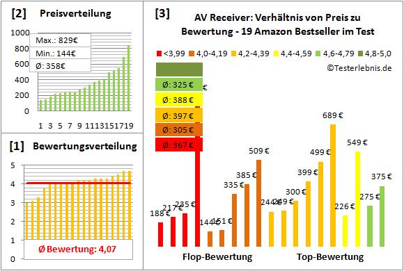 av-receiver-test-bewertung Test Bewertung