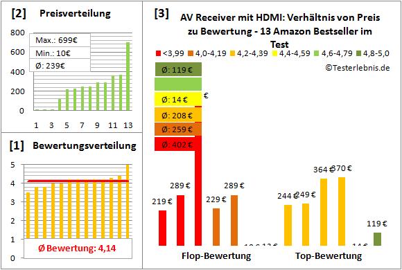 av-receiver-mit-hdmi-test-bewertung Test Bewertung