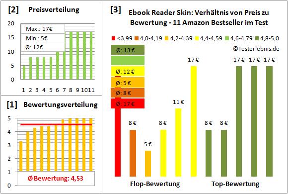 ebook-reader-skin-test-bewertung Test Bewertung