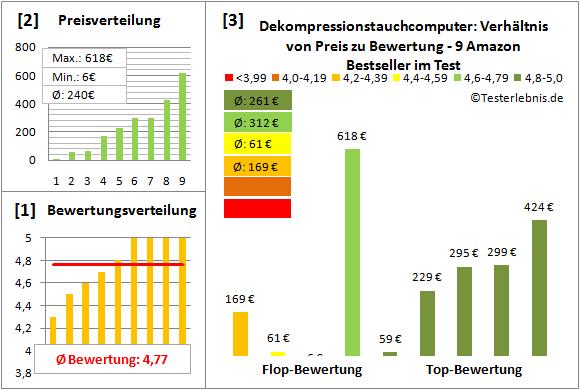 Dekompressionstauchcomputer Test Bewertung