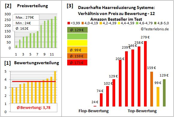 dauerhafte-haarreduzierung-systeme Test Bewertung