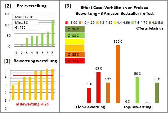 effekt-case-test-bewertung Test Bewertung