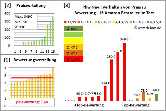 pkw-navi Test Bewertung