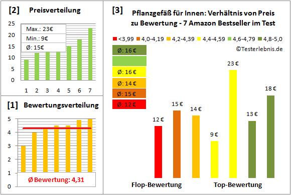 Pflanzgefaess-fuer-Innen Test Bewertung
