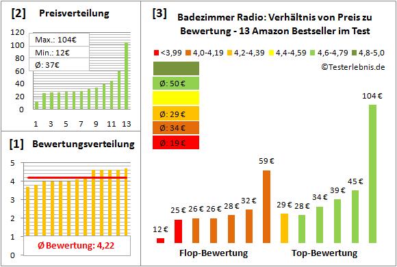 badezimmer-radio-test-bewertung Test Bewertung