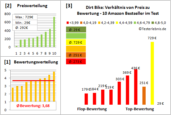 Dirt-Bike Test Bewertung