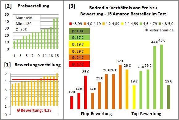 badradio-test-bewertung Test Bewertung