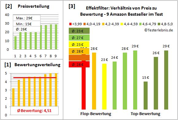 effektfilter-test-bewertung Test Bewertung