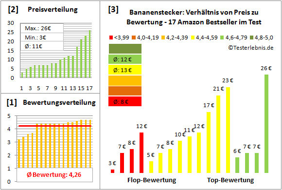 bananenstecker-test-bewertung Test Bewertung