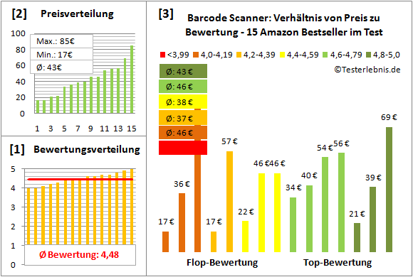 barcode-scanner-test-bewertung Test Bewertung