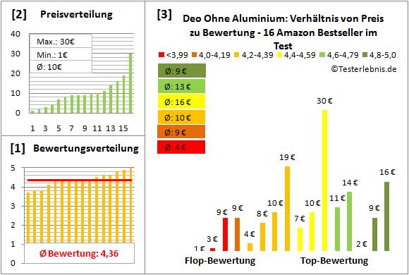 deo-ohne-aluminium Test Bewertung