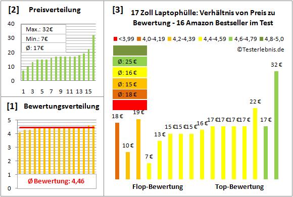 17-zoll-laptophuelle-test-bewertung Test Bewertung