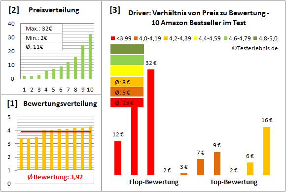 Driver Test Bewertung