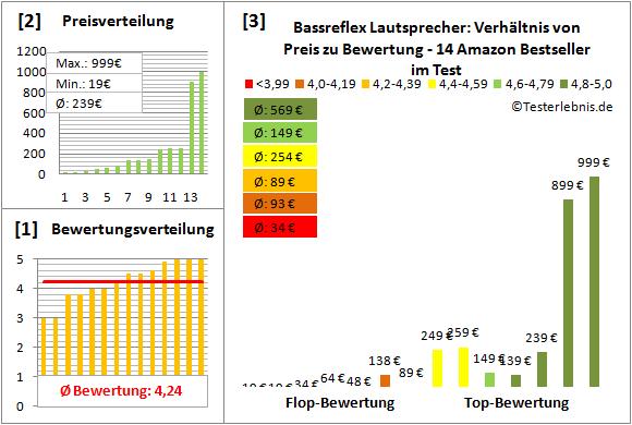 bassreflex-lautsprecher-test-bewertung Test Bewertung