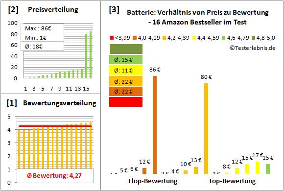 batterie-test-bewertung Test Bewertung
