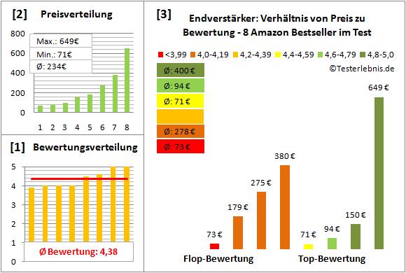endverstaerker-test-bewertung Test Bewertung