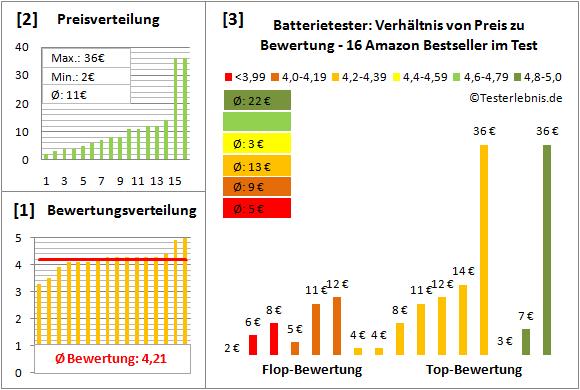 batterietester-test-bewertung Test Bewertung