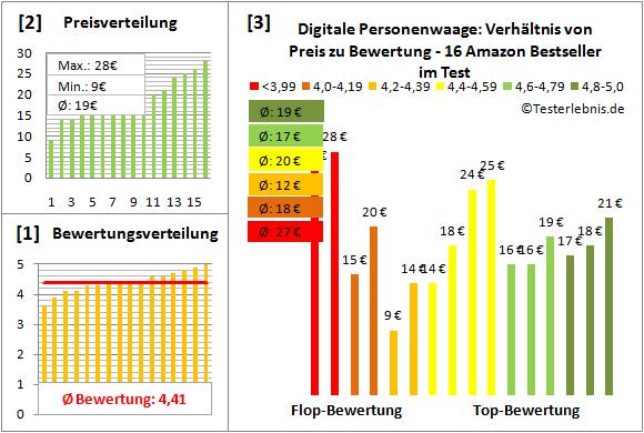 digitale-personenwaage Test Bewertung
