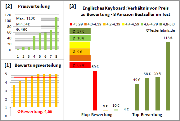 englisches-keyboard-test-bewertung Test Bewertung