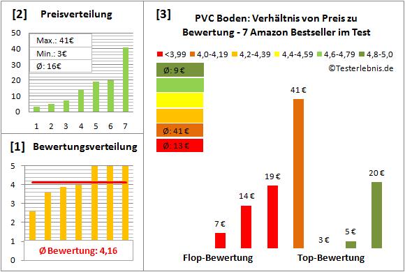 PVC-Boden Test Bewertung