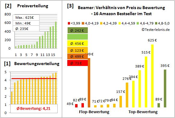 beamer-test-bewertung Test Bewertung
